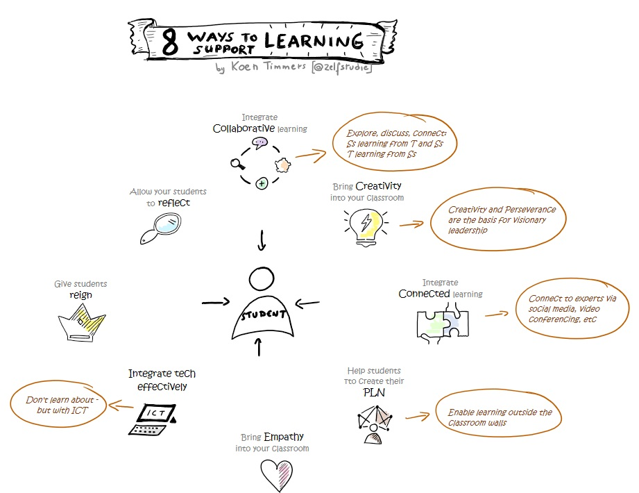 8 ways to support learning - with explanation