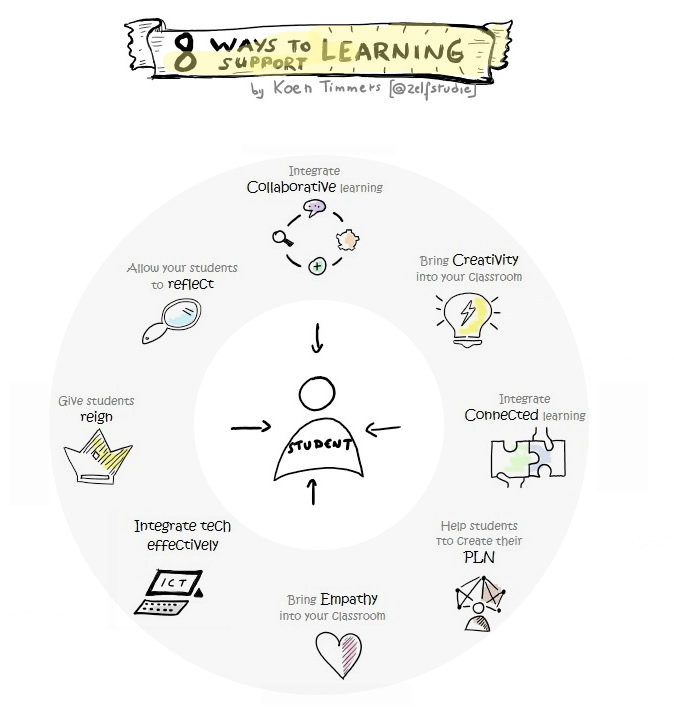 8 ways to support learning